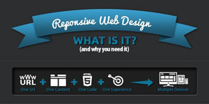 10 Infographics for Responsive Website Design